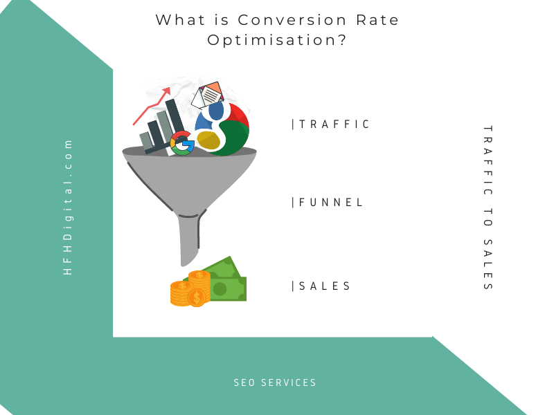 what is conversion rate optimazation
